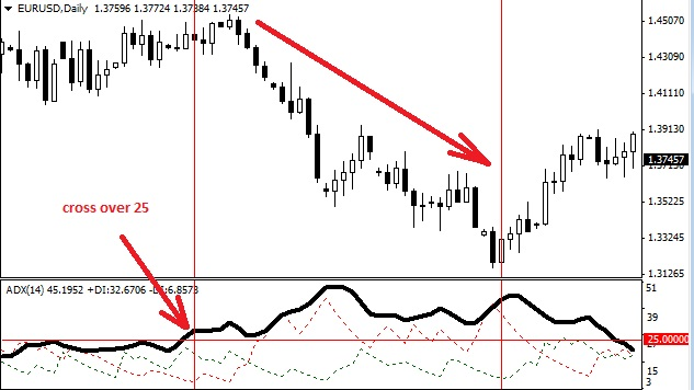 How to use adx indicator in forex