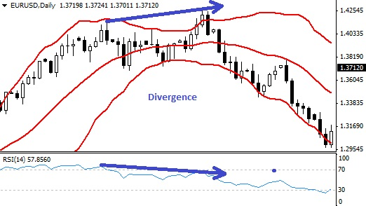 Bollinger bands trading tricks