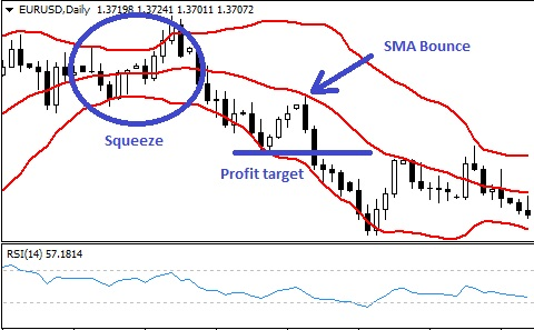 Trading trends with bollinger bands