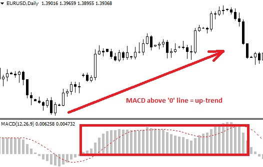 How to trade forex using macd