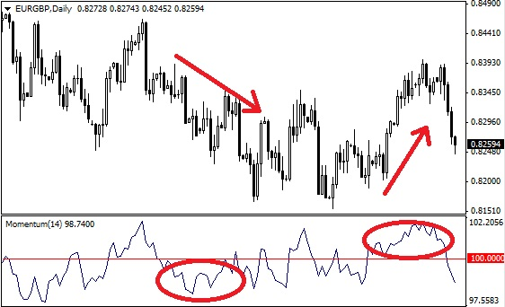 Forex momentum indicators best