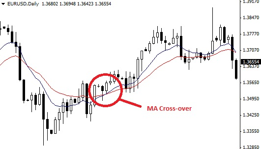 moving averages cross-over